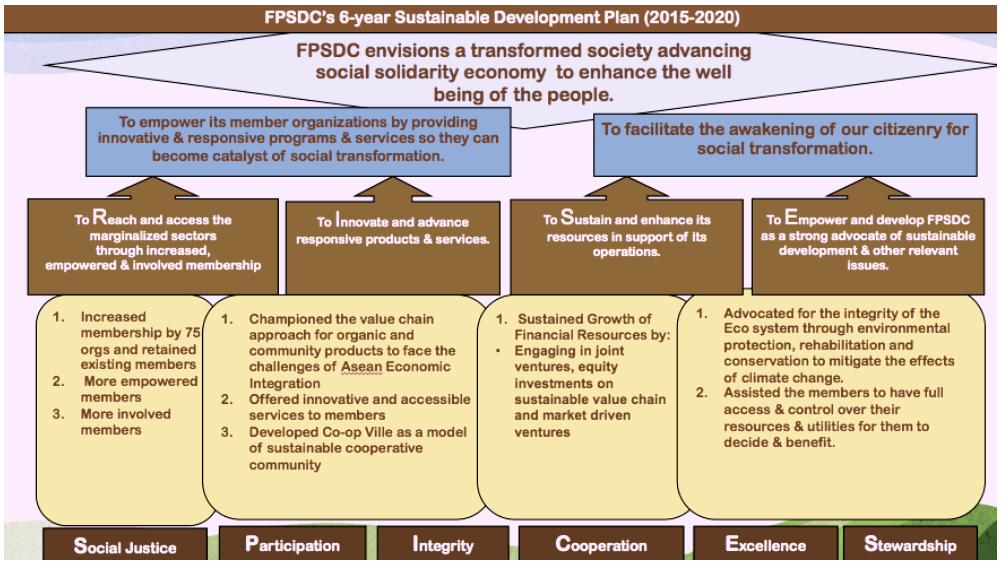 FPSDC Vision, Mission, Goals, and Values